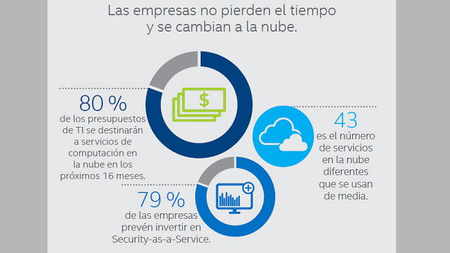 Intel cloud informe