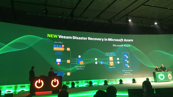 veeam ON