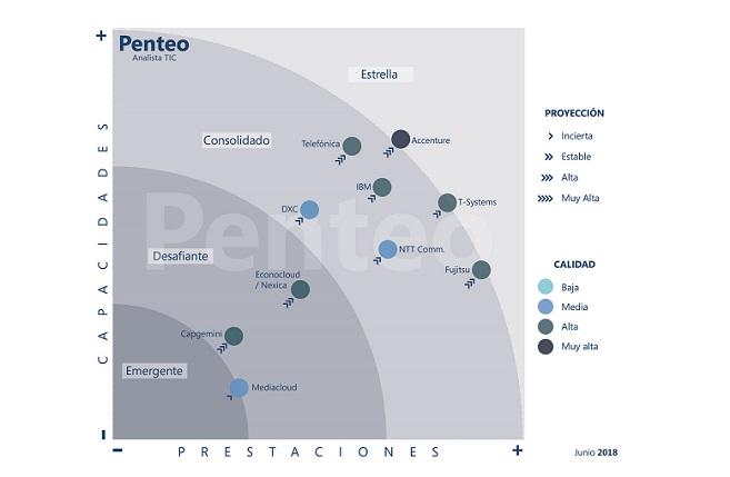 La clasificación de los principales proveedores Cloud, según Penteo